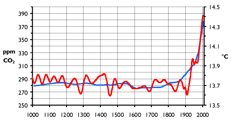 A thousand years of carbon dioxide concentrations in the atmosphere, from http://commons.wikimedia.org/wiki/File:CO2-Temp.png