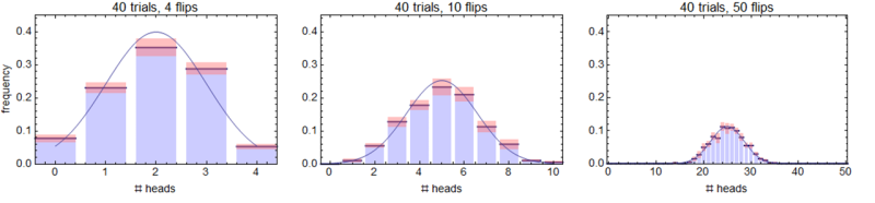Histograms of coin-flipping experiments shows the limit to a Gaussian under coarse-graining.