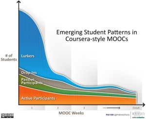 A distribution of students who sign up for MOOCs.