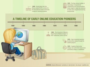 With every new technology comes new educational pioneers, and the internet is no exception!