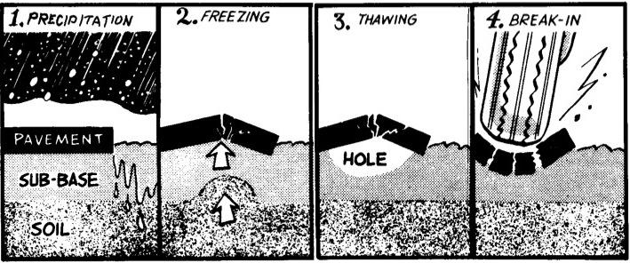 Water submits underlying soil into putty, leaving pavement vulnerable to potholes.  Figure from the superb review by Eaton et al.2