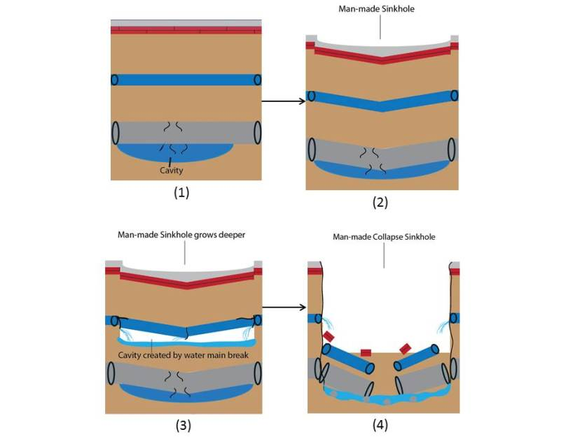 (1) A sewer line breaks; the leaking fluid compacts the soil, creating a cavity (2) Overlying layers start to dip over the center of the cavity. (3) The dipping weight ruptures the fresh water line, causing intense erosion and compaction. (4)  The weight of the overlying surface causes the sewer line to collapse, creating a collapse sinkhole. (Illustration by the author)