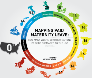 Chart of US maternity leave compared to other nations