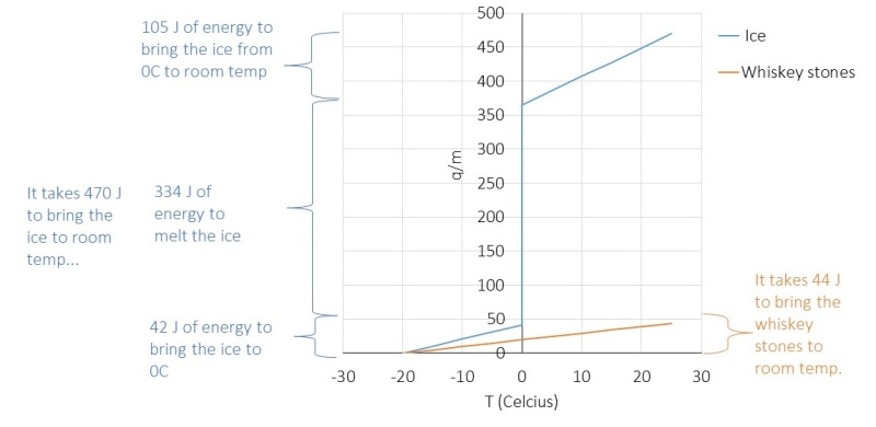 Graph of how much energy it takes to warm ice to room temperature versus warm whiskey stones to room temperature. Ice takes ten times the energy of whiskey stones, making it the cooling champion.