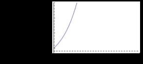 unstableExponential