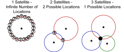 Satellite Explanation